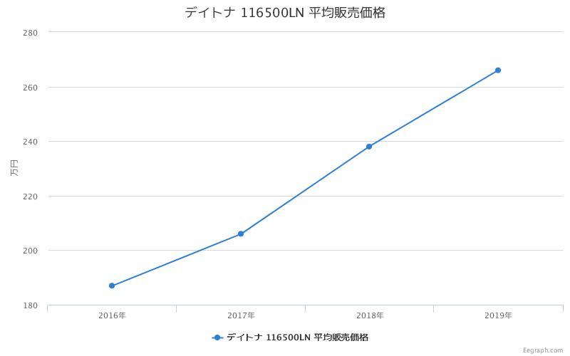 デイトナ 116500LN 平均販売価格