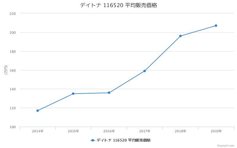 デイトナ 116520 平均販売価格