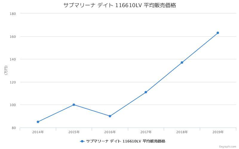 サブマリーナ デイト 116610LV 平均販売価格