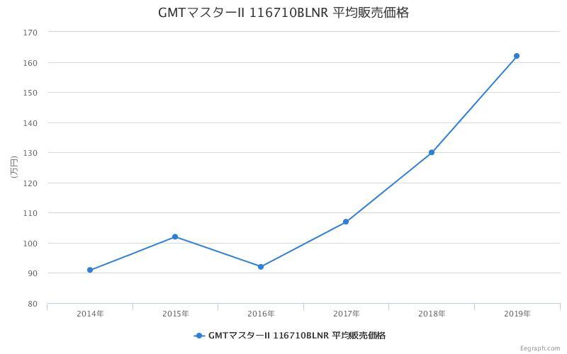 GMTマスターII 116710BLNR 平均販売価格