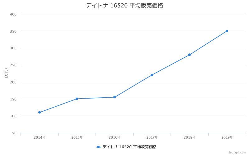 デイトナ 16520 平均販売価格