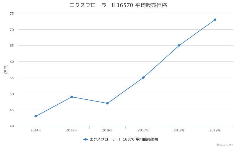 エクスプローラーII 16570 平均販売価格