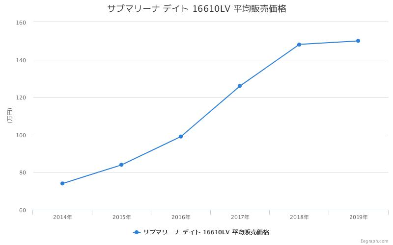 サブマリーナ デイト 16610LV 平均販売価格