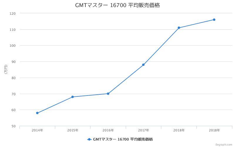 GMTマスター 16700 平均販売価格
