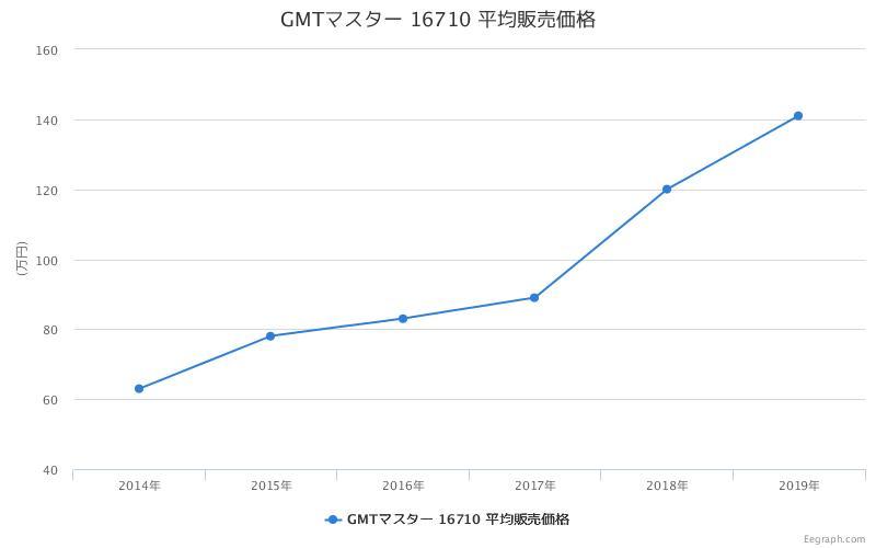 GMTマスター 16710 平均販売価格