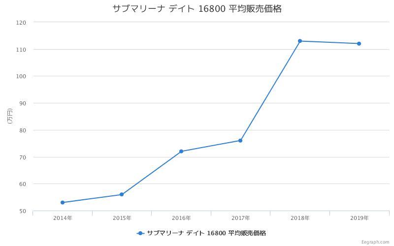 サブマリーナ デイト 16800 平均販売価格