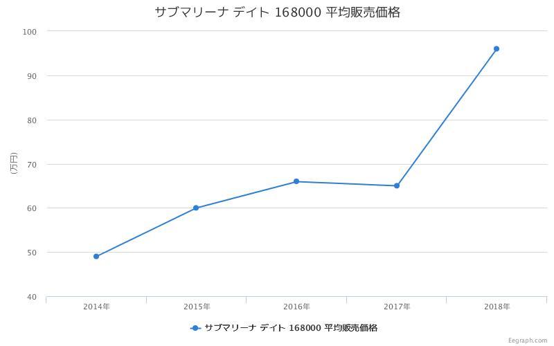 サブマリーナ デイト 168000 平均販売価格
