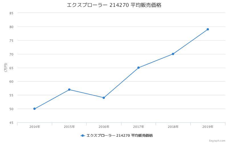 エクスプローラー 214270 平均販売価格