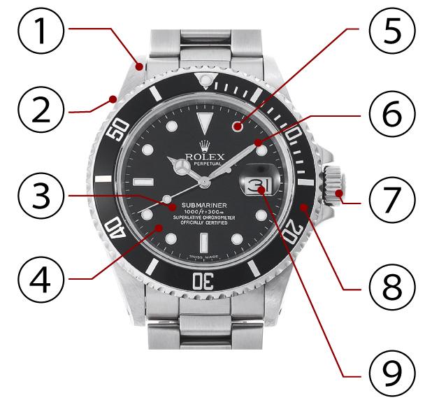 時計の名称